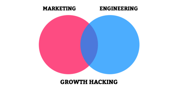 The 6 Best Growth Hacks to Get Customers Without Having to Pay for Them